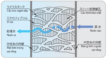 Công nghệ màng lọc sợi rỗng