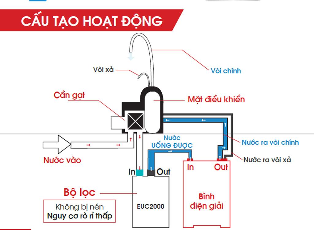 Máy lọc nước điện giải kiềm Cleansui EU301